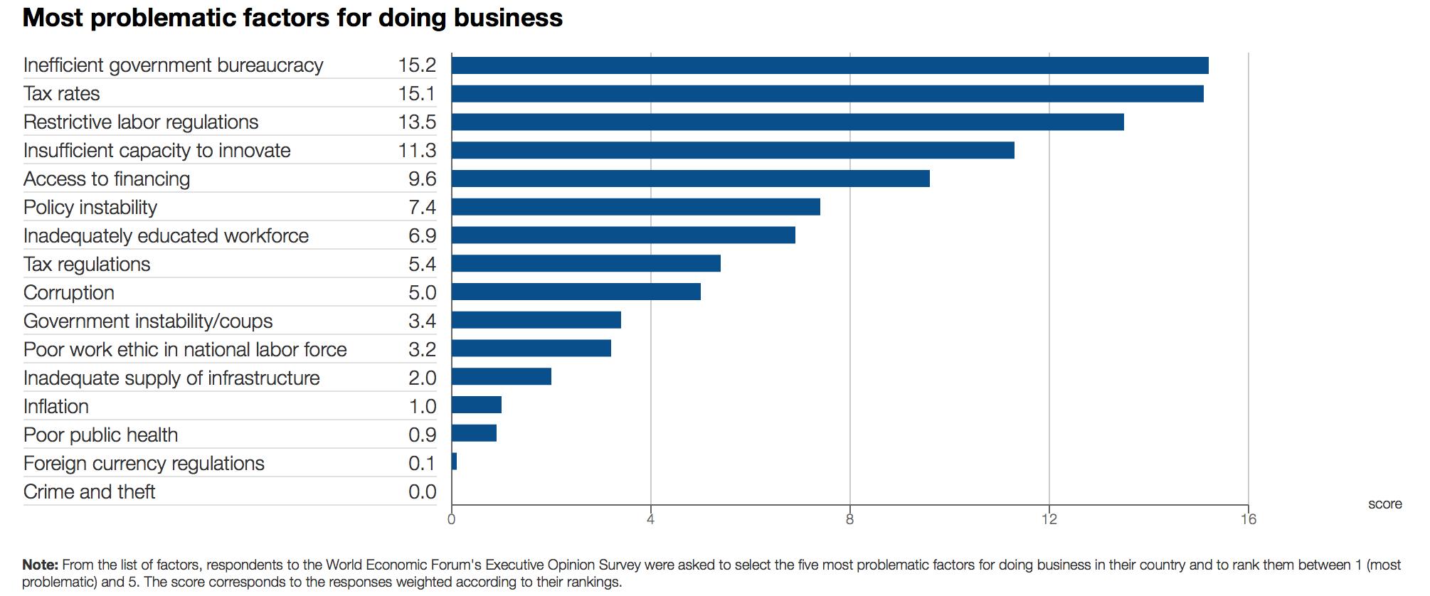 Factores-problematicos-hacer-negocios-Es