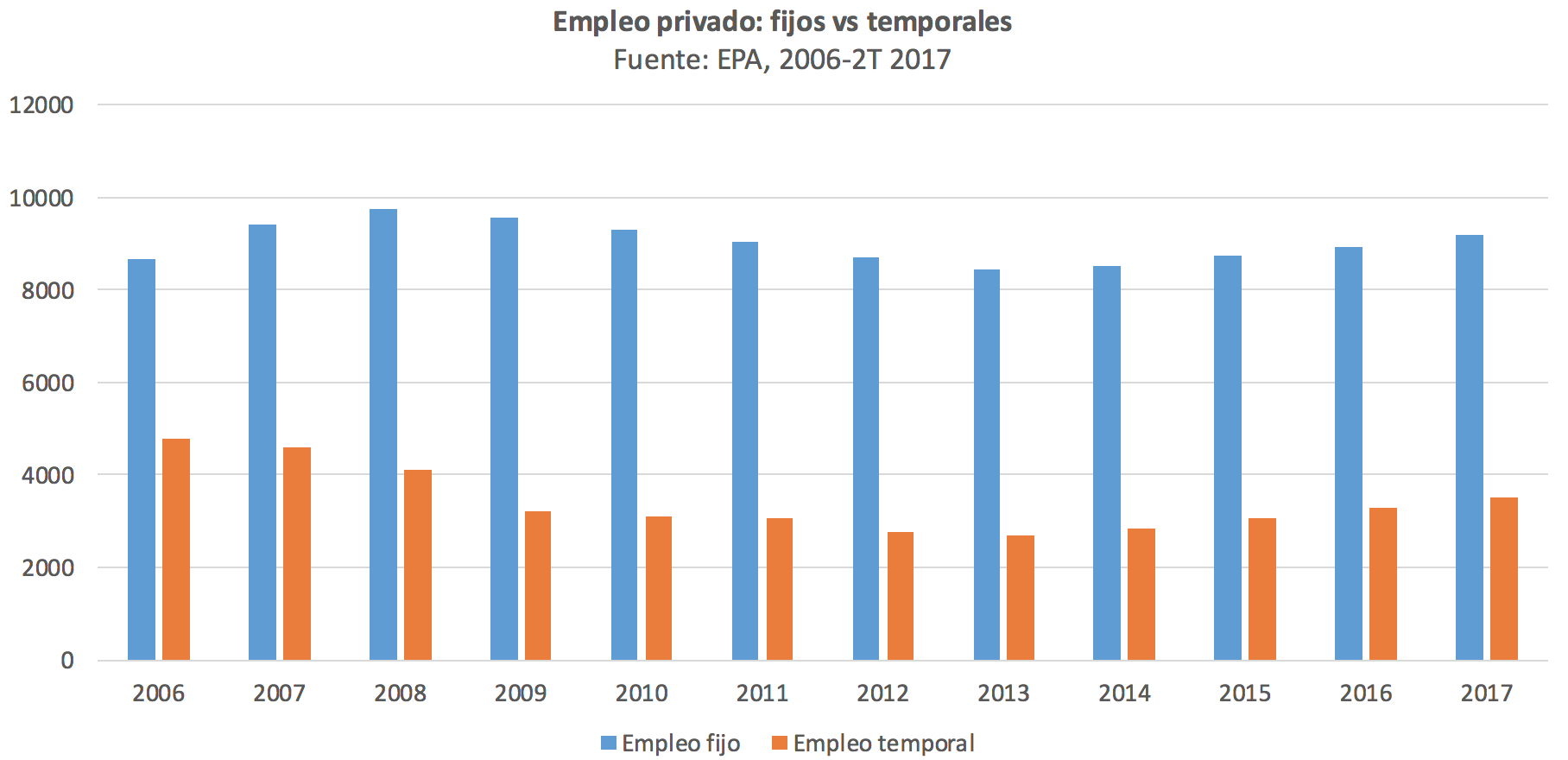 1-Empleo-fijo-temporal-Espana.png