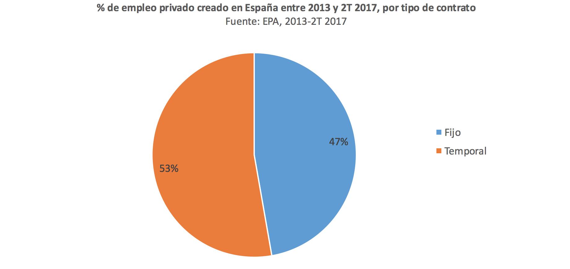2-Empleo-fijo-temporal-Espana.png