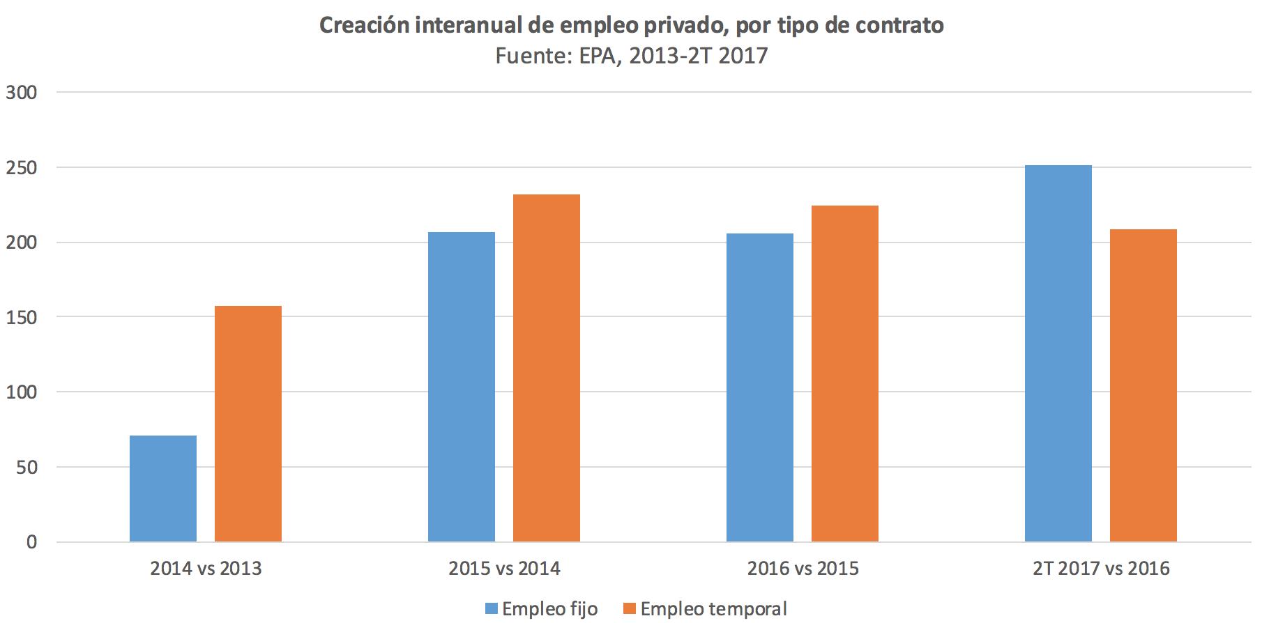 3-Empleo-fijo-temporal-Espana-Recuperaci