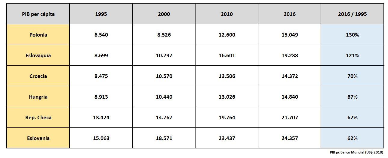 cuadro-paises-este-pib-1995-2015.JPG