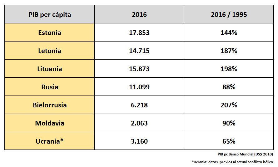 cuadro-paises-urss-pib-1995-2015.JPG