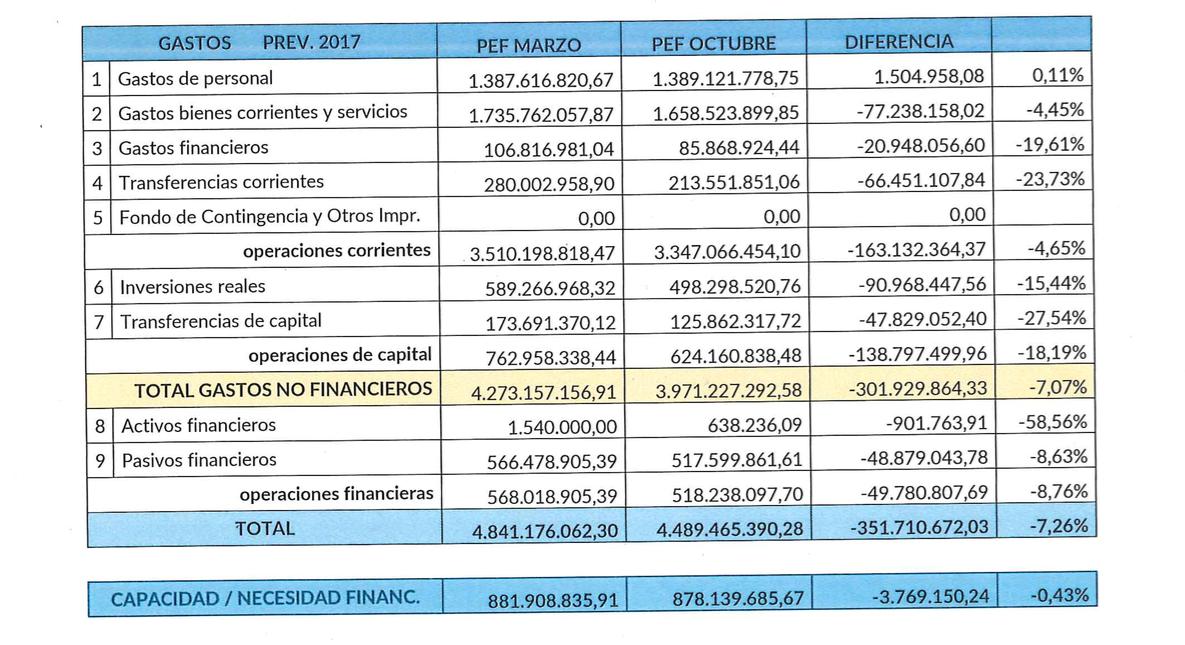 1-Gasto-2017-Plan-Economico-Financiero.p