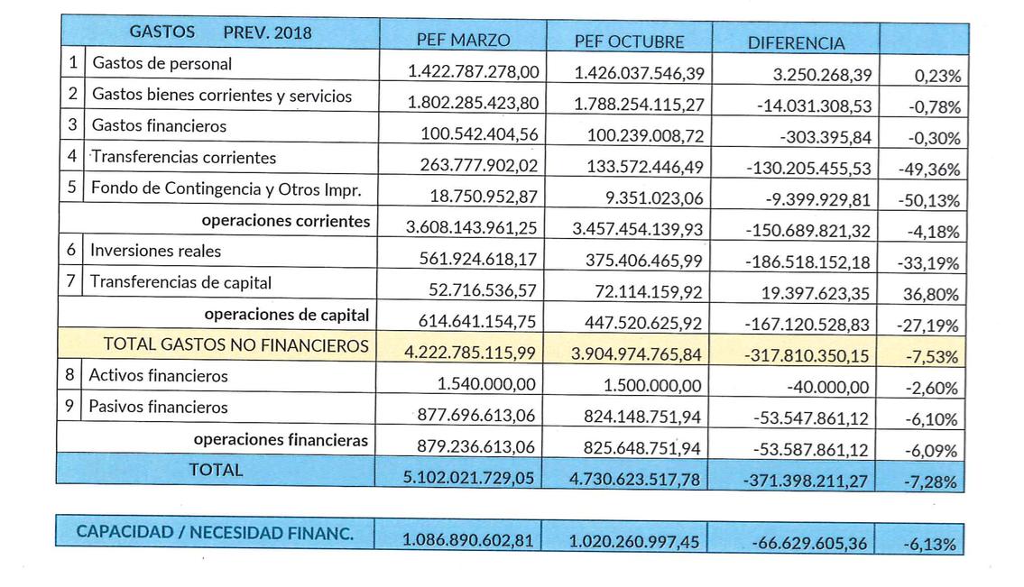 2-Gasto-2017-Plan-Economico-Financiero.p