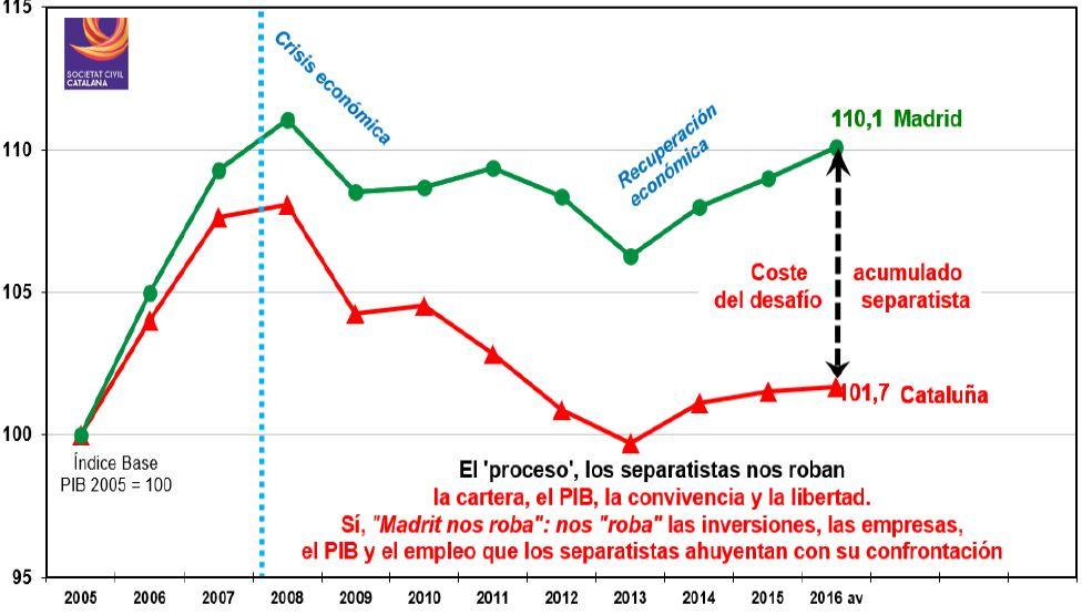 SCC-perdida-PIB-madrid.JPG