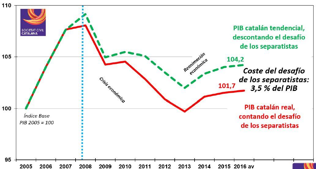 SCC-perdida-PIB.JPG