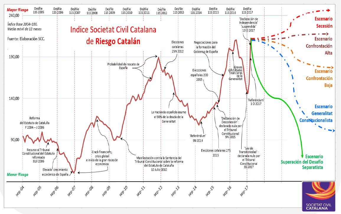 SCC-riesgo-catalan.JPG
