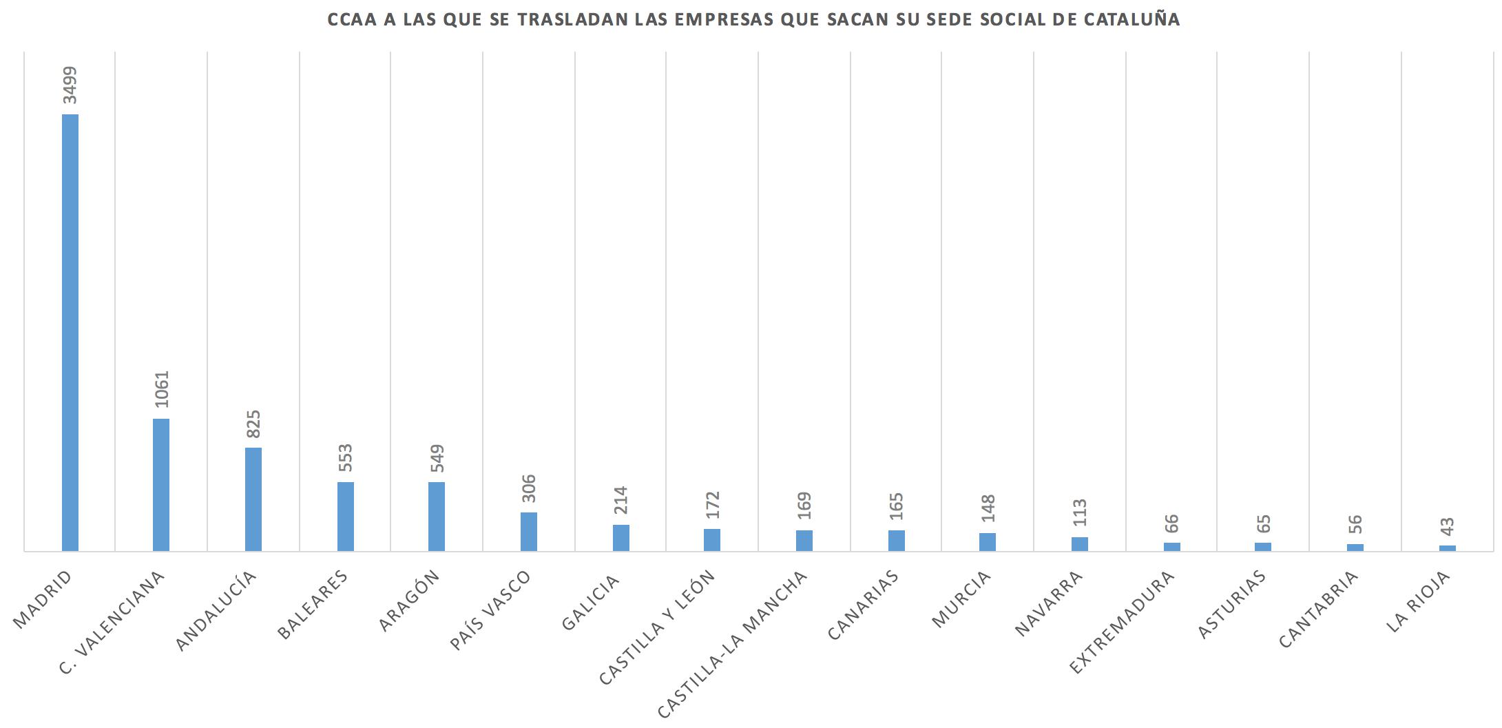Traslado-Empresas-Cataluna-Comunidad-Des