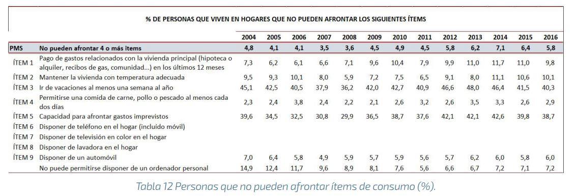 eapn-spain-pobreza-indicadores-porcentaj