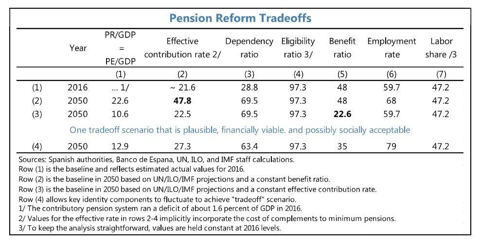 fmi-cuadro-pensiones-2050.jpg
