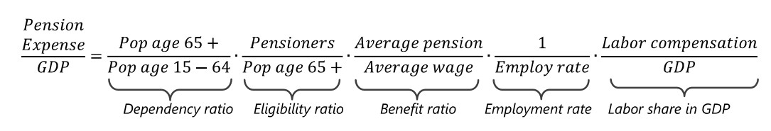 fmi-ecuacion-pensiones-2050.jpg