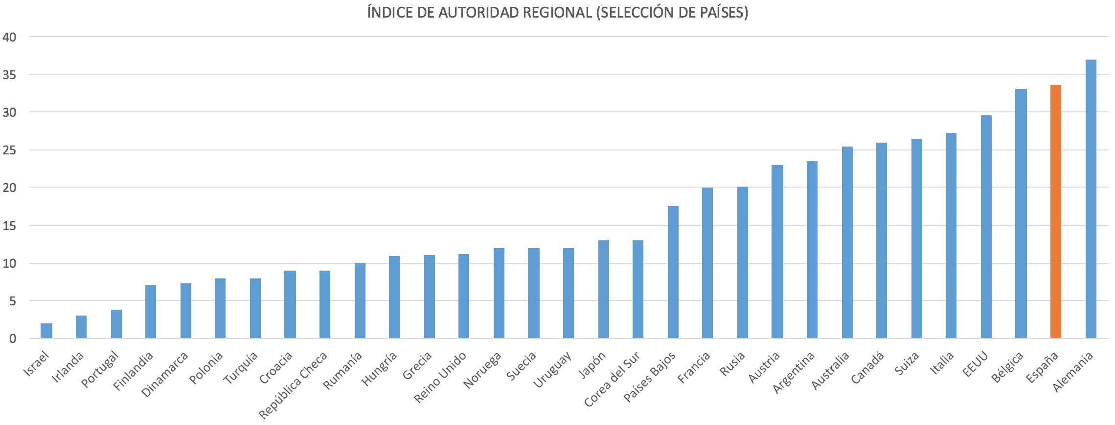 2-Indice-descentralizacion-territorial.p