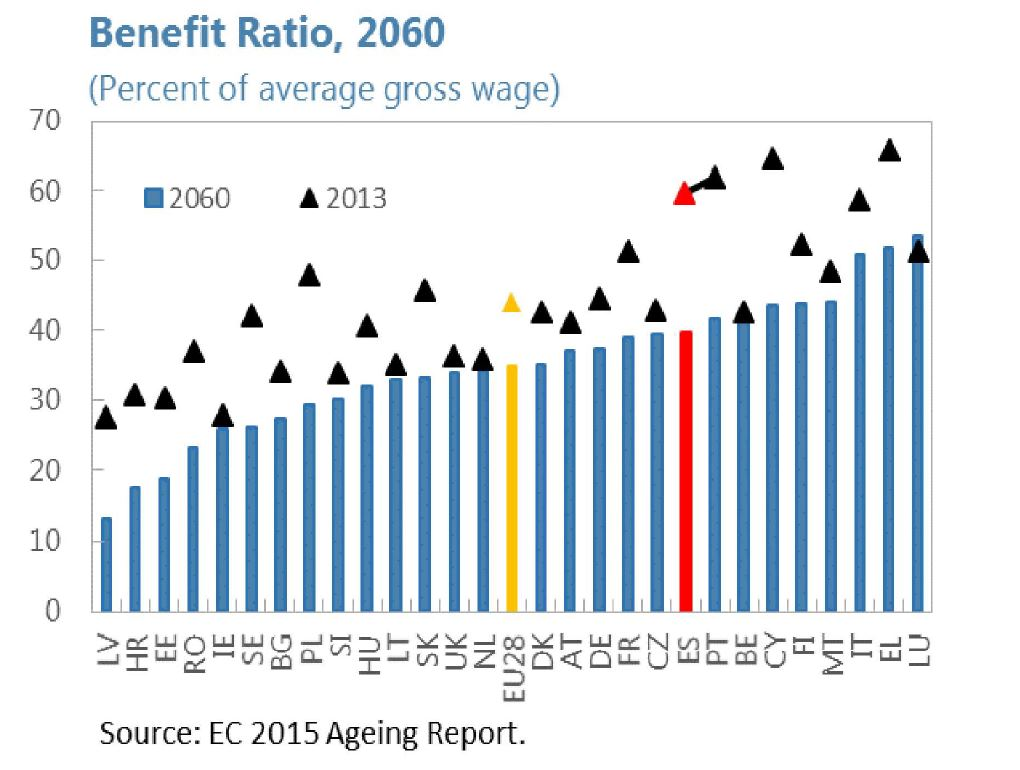 fmi-pensiones-tasa-beneficio-2060.JPG