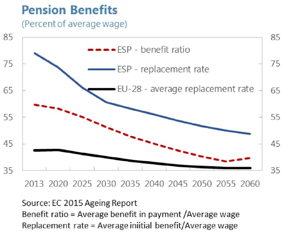 fmi-pensiones-tasa-beneficio-sustitucion