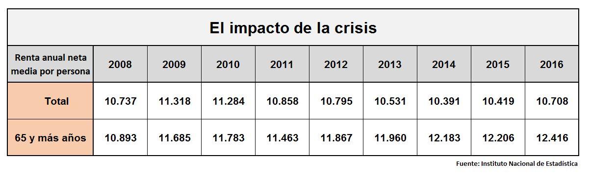 renta-media-2008-2016.JPG