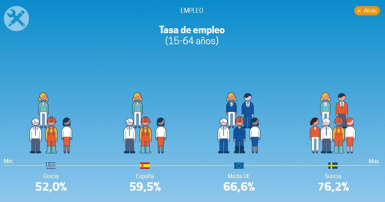 eurostat-calidad-vida-3-empleo.JPG