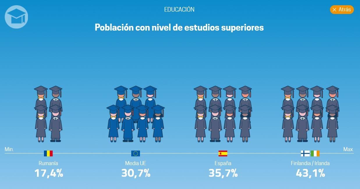 eurostat-calidad-vida-5-educacion.JPG