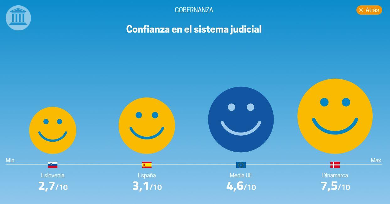 eurostat-calidad-vida-9-instituciones.JP