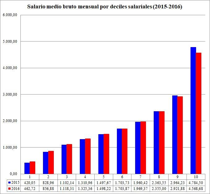 Salario%20medio%20por%20deciles%202015-2