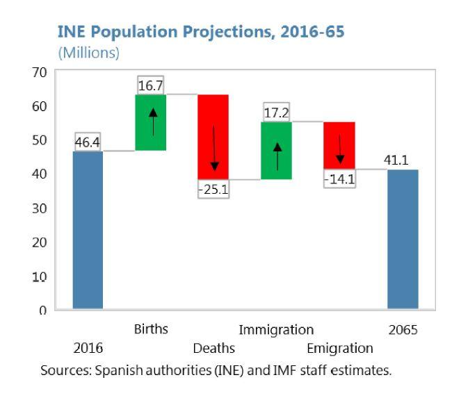 fmi-previsiones-demografia-2065.JPG