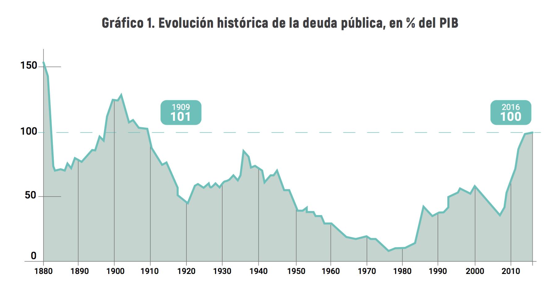 1-Deuda-publica-espana-siglo-xx.png