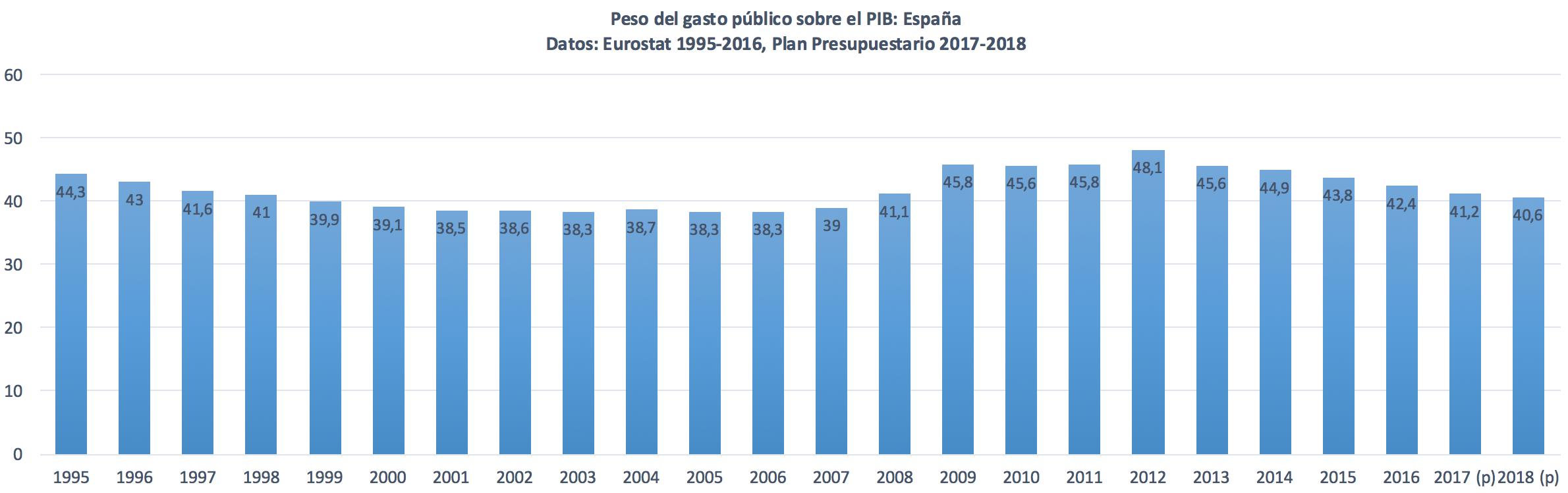 Peso-gasto-publico.png