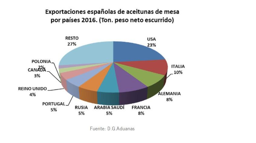exportaciones-aceitunas-2.jpg