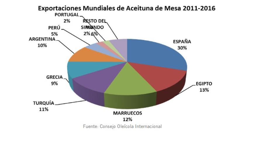 exportaciones-mundiales-aceitunas.jpg