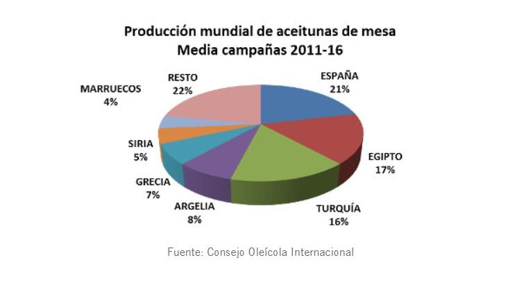 produccion-mundial-aceitunas.jpg