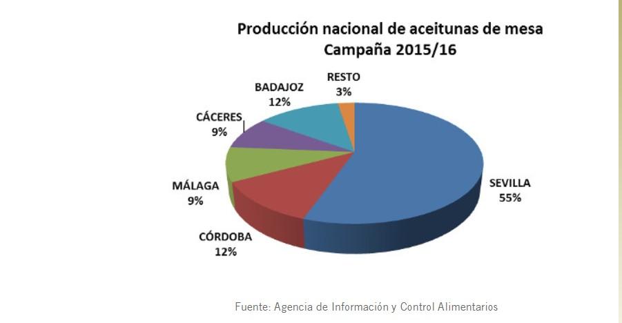 produccion-nacional-aceitunas-2.jpg