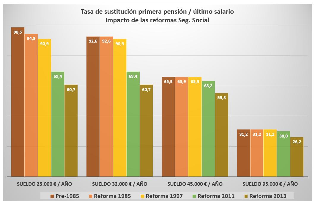 impacto-reformas-seg-social-kpmg-tabla.P