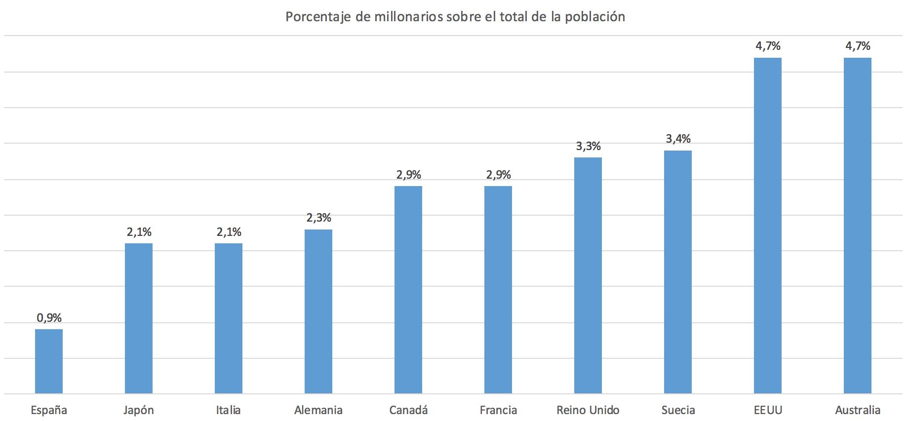 2-Porcentaje-millonarios.png