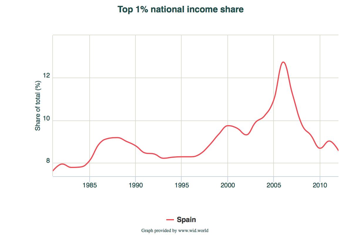 C-1-por-ciento-mas-rico-espana.png