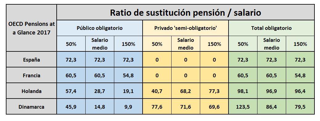 ocde-pensiones-2017-2-cuatro-paises.JPG