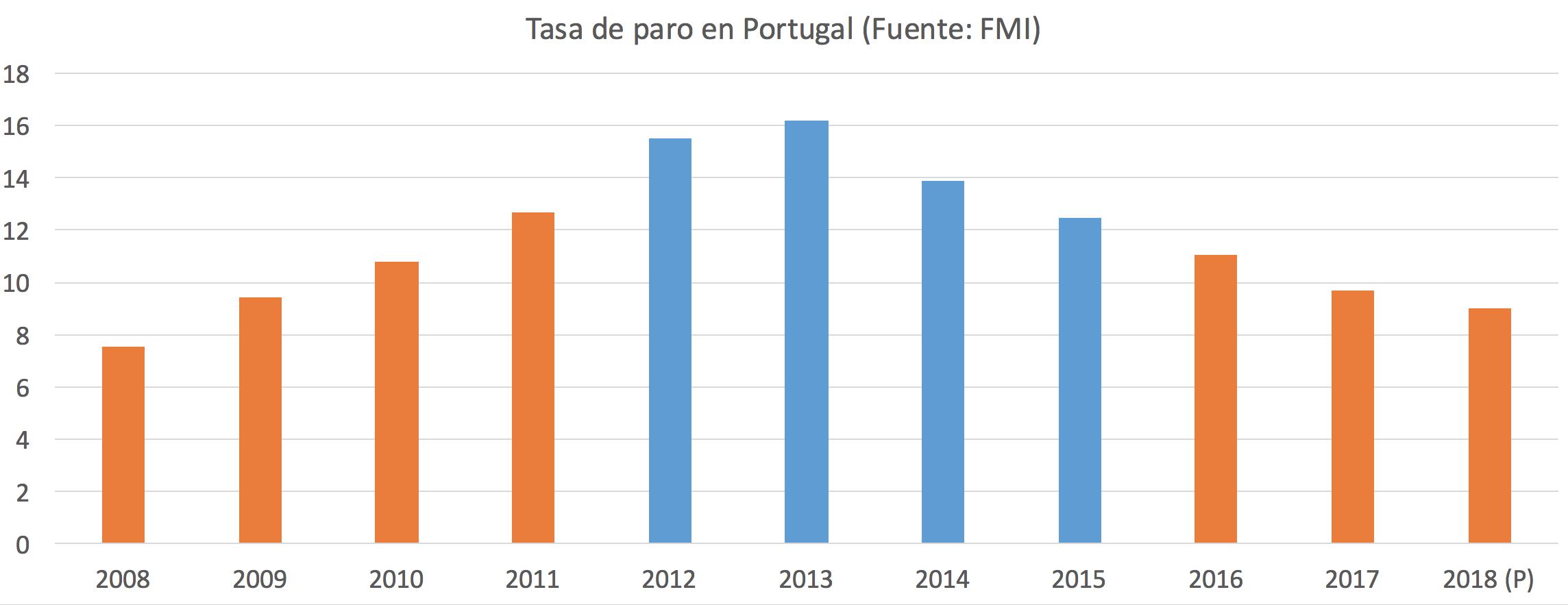 3-Tasa-de-paro-Portugal.png