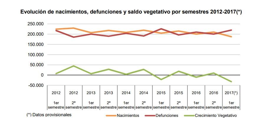 crecimiento-vegetativo-primer-semestre-1