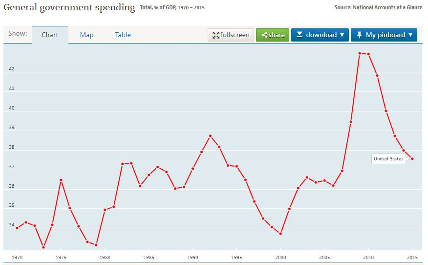 gasto-publico-EEUU-1980-2016.JPG