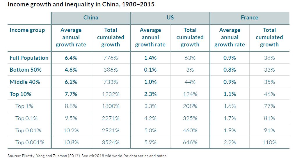 piketty-2018-desigualdad-china-usa-franc