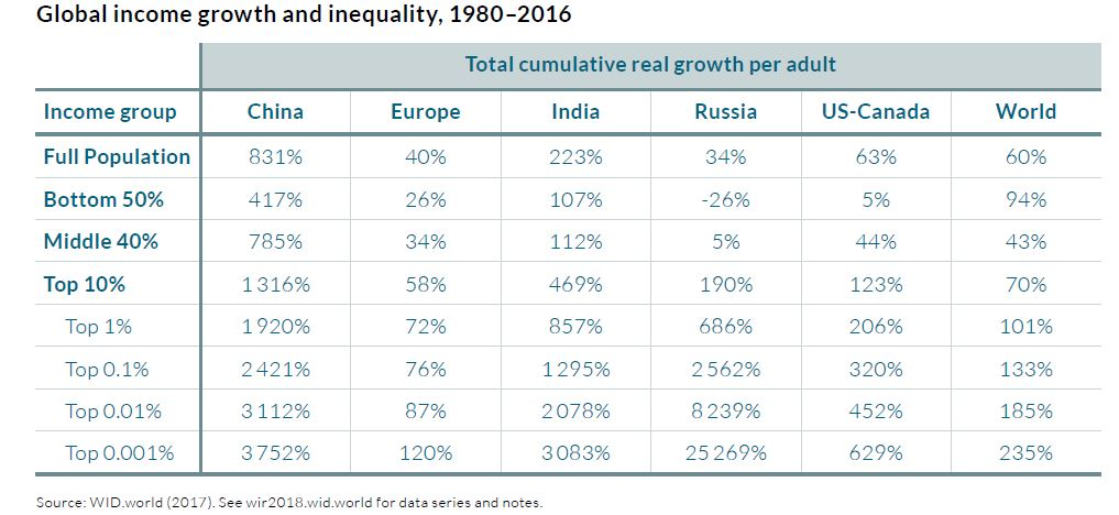 piketty-2018-desigualdad-mundo.JPG