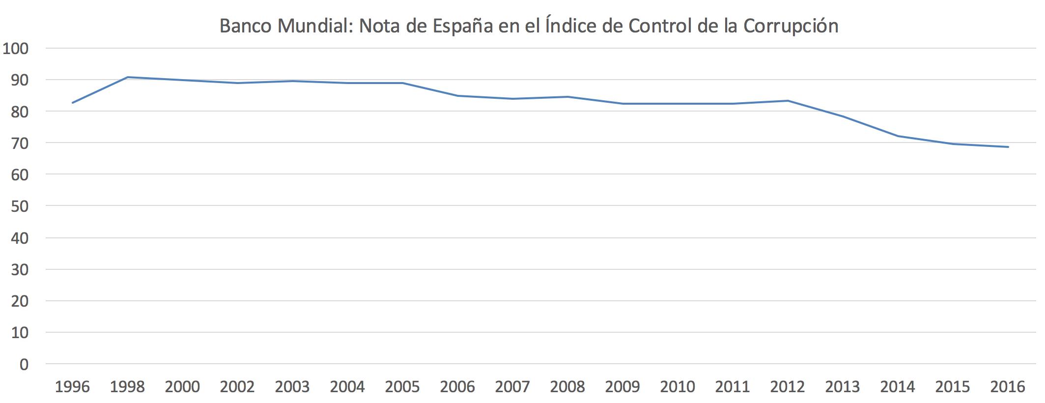 INDICE-CORRUPCION-ESPANA-1.png