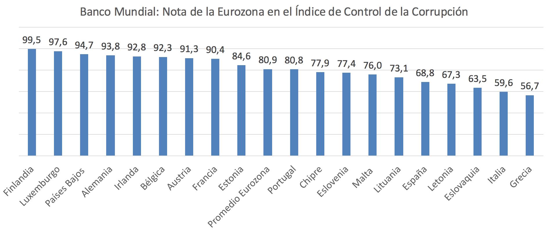 INDICE-CORRUPCION-ESPANA-2-EUROZONA.png