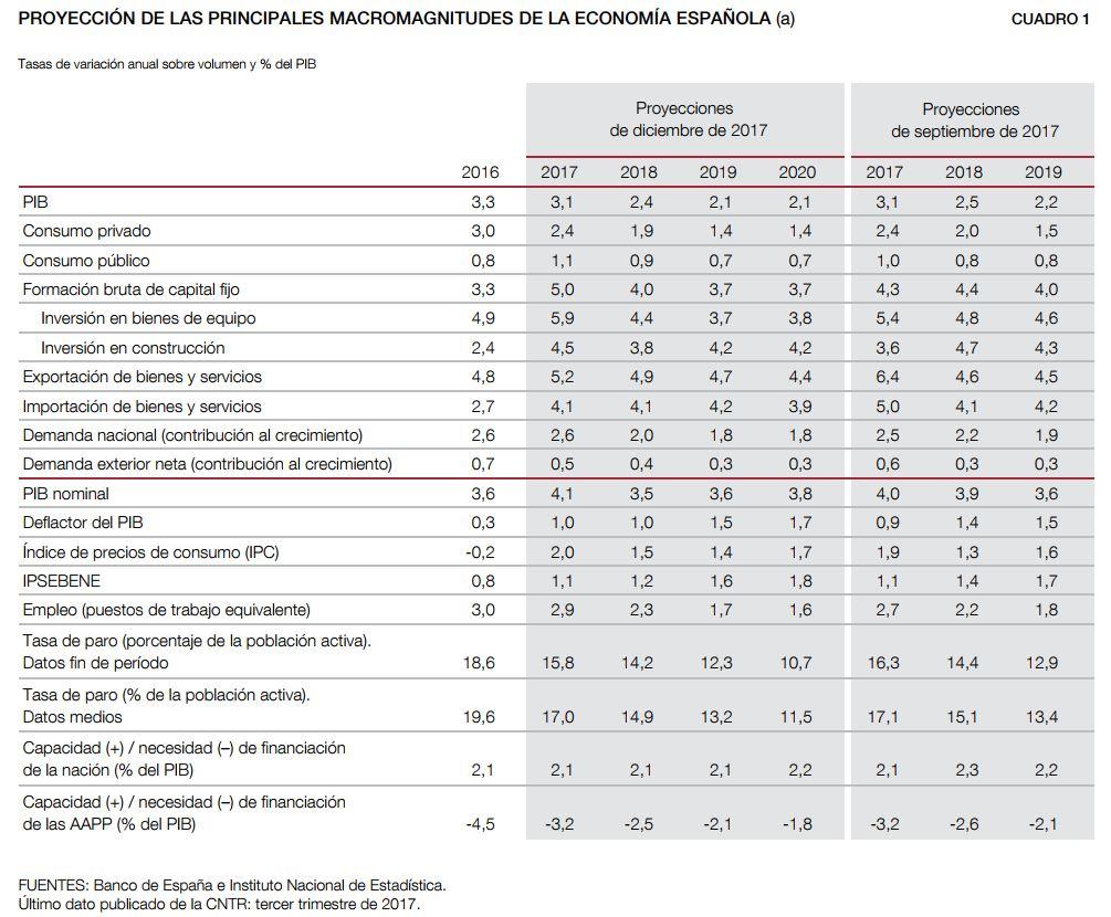 banco-esp-proyecciones-macro-dic2017.JPG
