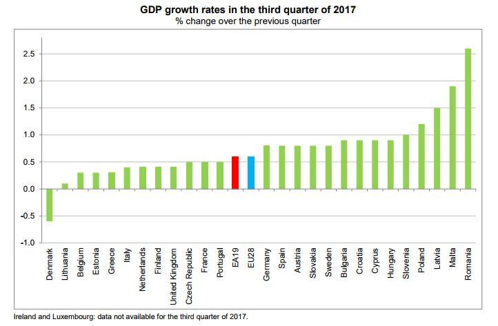 eurostat-3Q2017-gdp.JPG