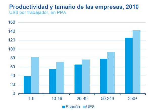 empresas-productividad.JPG