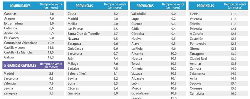 ciudades-tiempo-estimado.png