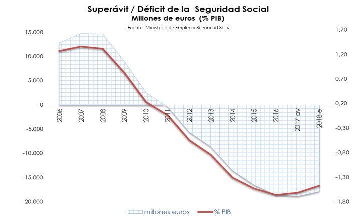 pensiones-datos-deficit-2007-2017.JPG