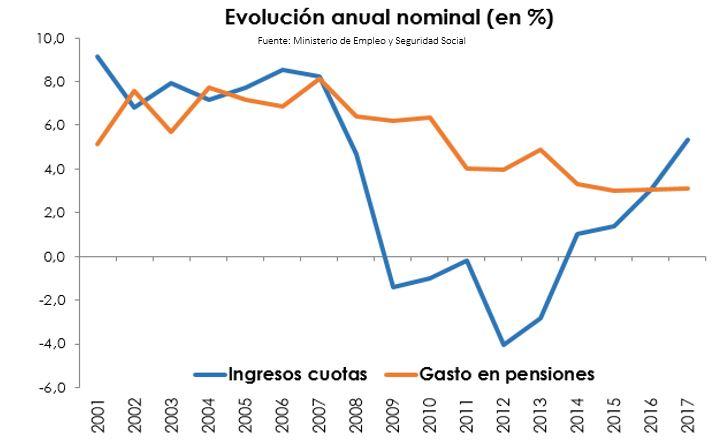 pensiones-datos-gastos-ingresos-2007-201