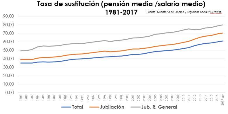 pensiones-datos-tasa-sustitucion.JPG