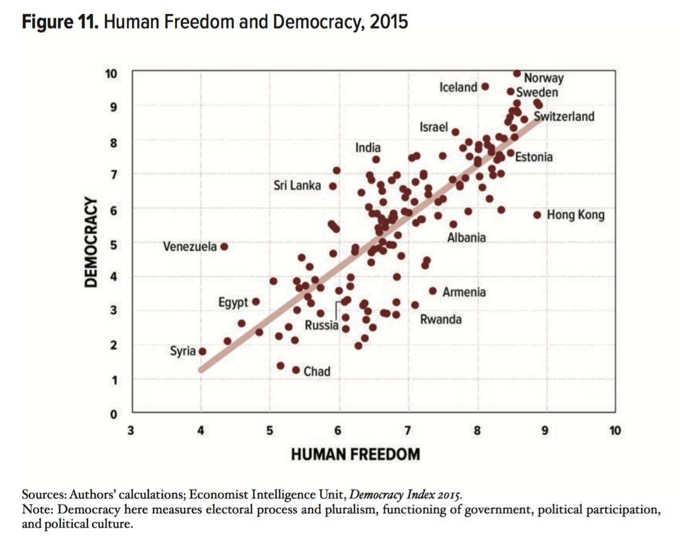 3-libertad-humana-democracia.png