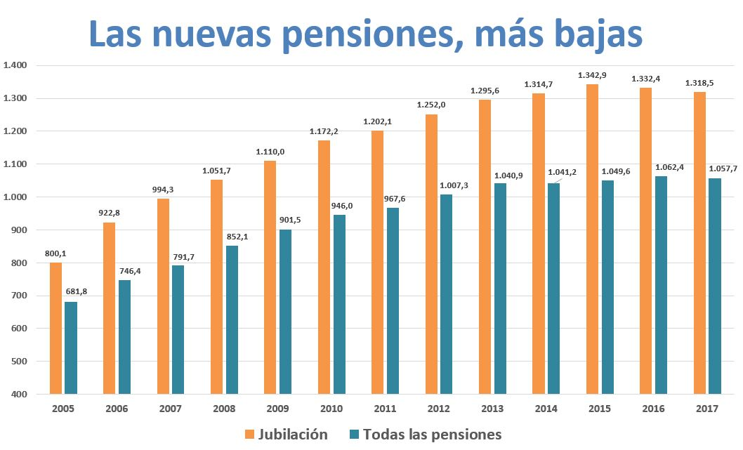 pensiones-altas-2017-grafico.JPG